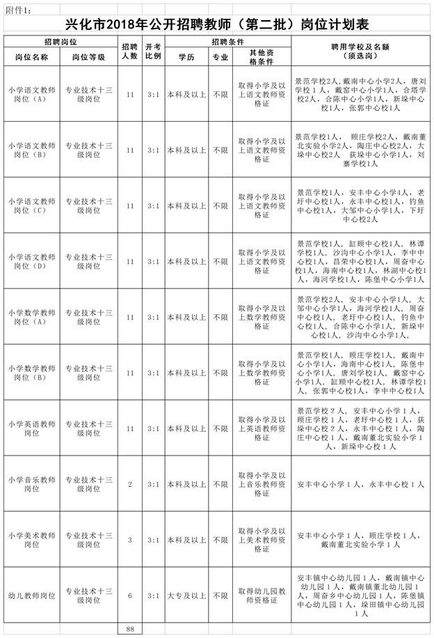 附件1:兴化市2018年公开招聘教师(第二批)岗位计划表(修改).jpg