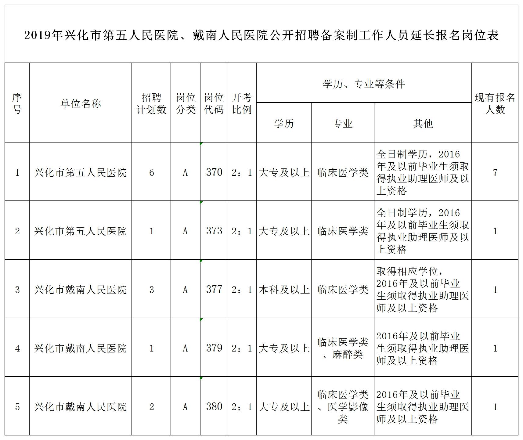 2019年兴化市第五人民医院、兴化市戴南人民医院公开招聘备案制工作人员延长报名岗位表.png
