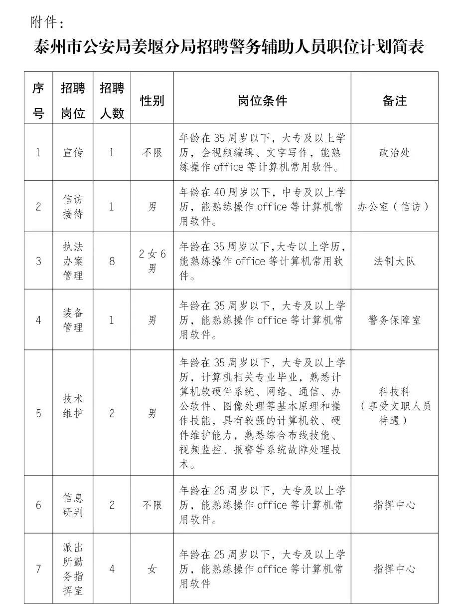 泰州市公安局姜堰分局招聘警务辅助人员公告